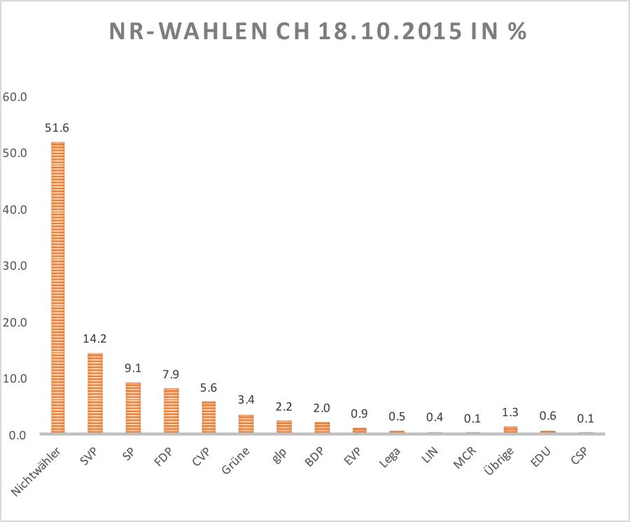 nr-wahlen_ch_2015